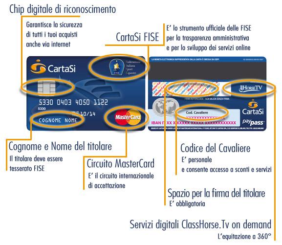 Ufficio Archivi Cartasi.Federazione Italiana Sport Equestri Richiesta Cartasi